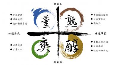 Photo of 日本酒酒標如何看?日本酒的幾大分類及挑選小技巧