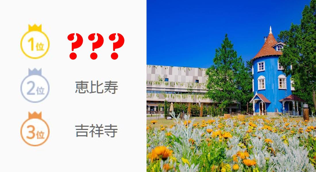 Photo of 2020年關東人氣居住地區排行榜出爐!日本人最想住的地方不是吉祥寺而是「那裡」?!