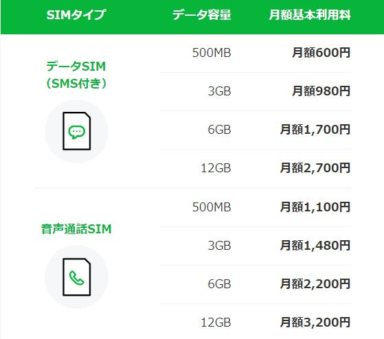 Line Mobile價錢方案表